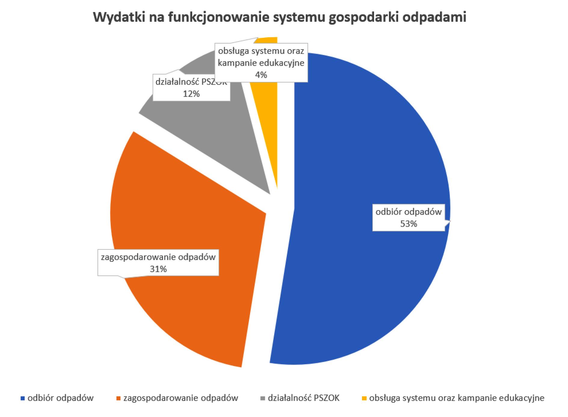Na zdjęciu grafika ilustrująca wydatki na funkcjonowanie systemu gospodarki odpadami